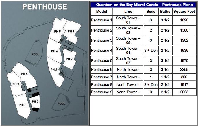 Quantum On The Bay - Floorplan 3